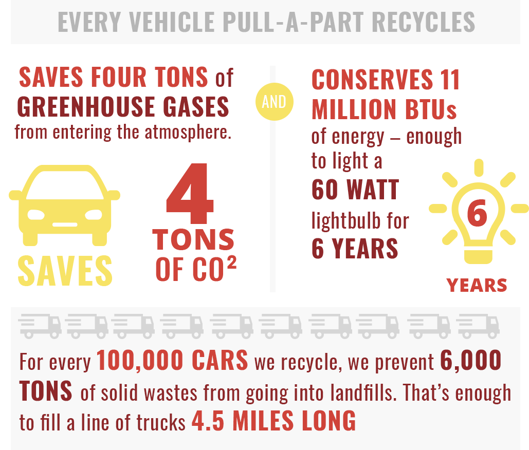 Pull-A-Part helps the environment